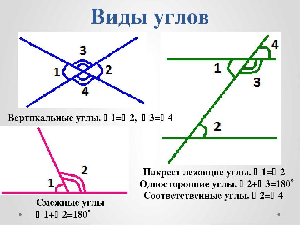 Виды углов Вертикальные углы. 1=2, 3=4 Смежные углы 1+2=180 Соответств...