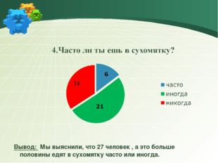Вывод: Мы выяснили, что 27 человек , а это больше половины едят в сухомятку