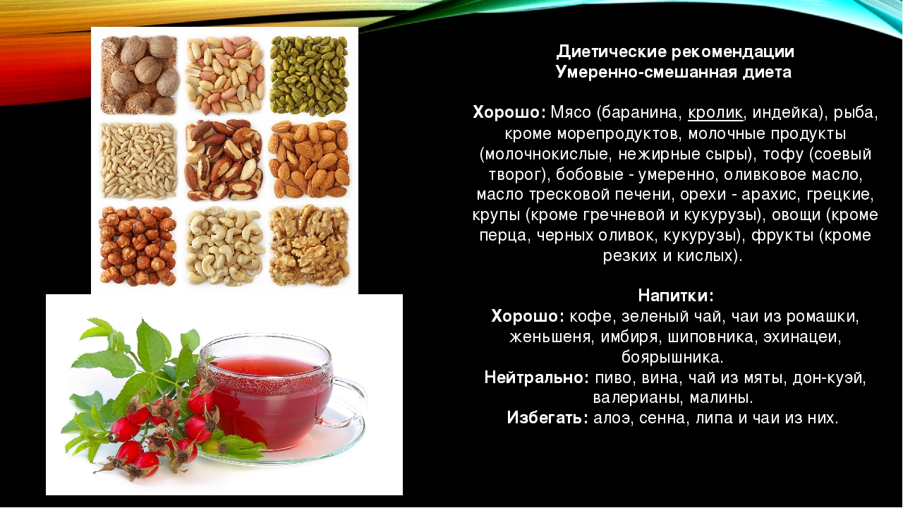 Диетические рекомендации Умеренно-смешанная диета Хорошо:Мясо (баранина,кр...