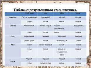 Таблица результатов смешивания. * * Клей+водамёдяйцовода МорковьСветло-