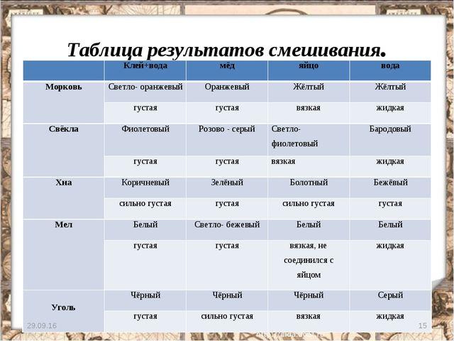 Таблица результатов смешивания. * * Клей+водамёдяйцовода МорковьСветло-...