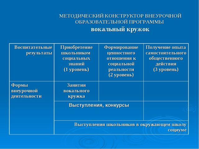 МЕТОДИЧЕСКИЙ КОНСТРУКТОР ВНЕУРОЧНОЙ ОБРАЗОВАТЕЛЬНОЙ ПРОГРАММЫ вокальный кружо...