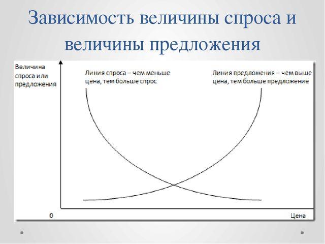 Зависимость величины спроса и величины предложения
