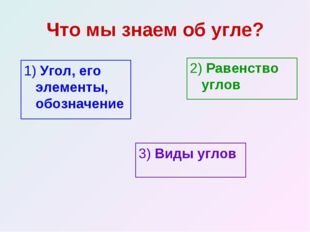 Что мы знаем об угле? 1) Угол, его элементы, обозначение 2) Равенство углов 3