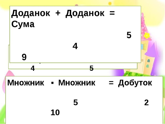 Зменшуване - Від'ємник = Різниця 9 4 5 Доданок + Доданок = Сума 5 4 9 Множни...
