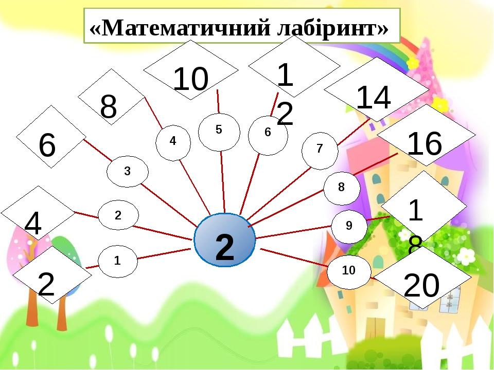 «Математичний лабіринт» 2 3 4 5 2 1 6 7 8 9 10 6 4 2 8 10 12 14 16 18 20