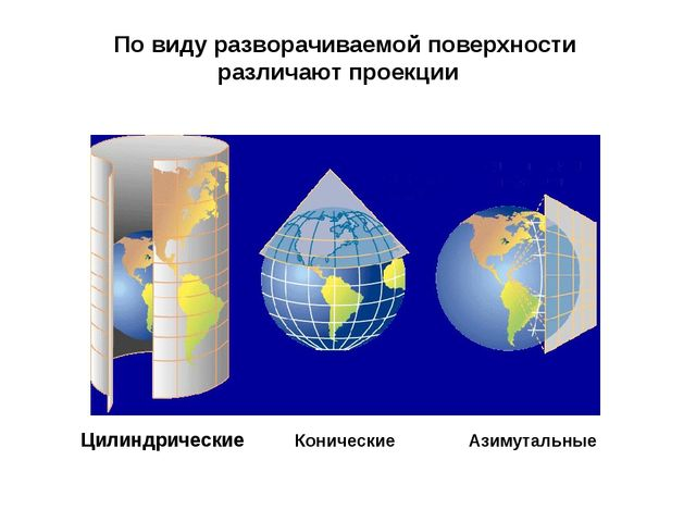 По виду разворачиваемой поверхности различают проекции Цилиндрические Коничес...