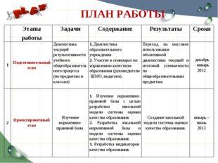 ПЛАН РАБОТЫ Этапы работыЗадачиСодержаниеРезультатыСроки 1Подготовительн