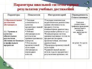Параметры школьной системы оценки результатов учебных достижений Параметры П