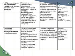 1.2. Уровень овладения государственным стандартом по базовым и профильным пре