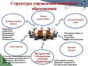 Структура управления качеством образования Администрация школы Педагогический
