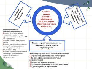Система оценки качества образования МОБУ «Средняя общеобразовательная школа №