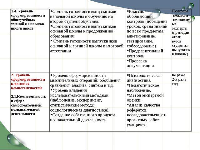 1.4. Уровень сформированности общеучебных умений и навыков школьников Степен...