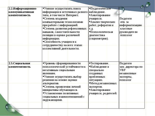 2.2.Информационно- коммуникативная компетентность Умение осуществлять поиск...