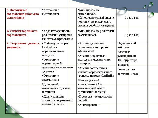 3. Дальнейшее образование и карьера выпускника Устройство выпускников Анкет...
