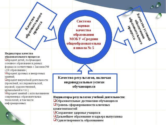 Система оценки качества образования МОБУ «Средняя общеобразовательная школа №...