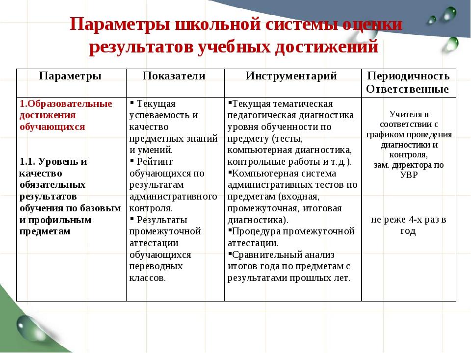 Параметры школьной системы оценки результатов учебных достижений Параметры П...