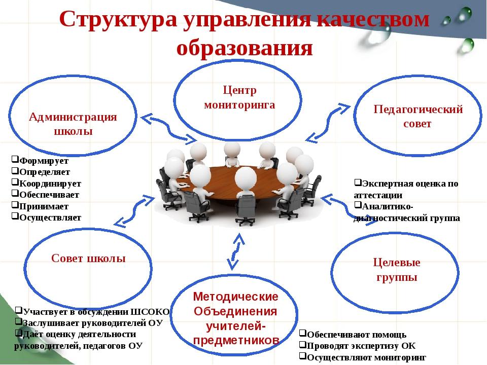Структура управления качеством образования Администрация школы Педагогический...