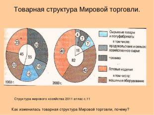 Товарная структура Мировой торговли. Как изменилась товарная структура Мирово