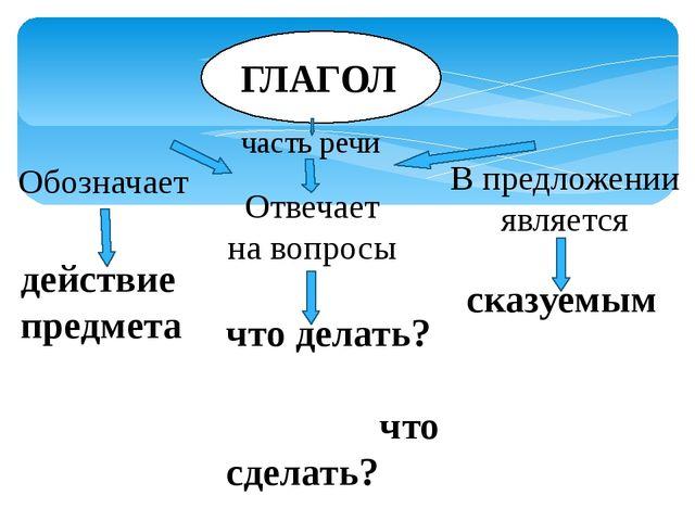 ГЛАГОЛ Обозначает Отвечает на вопросы В предложении является часть речи дейс...