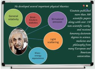 Einstein published more than 300 scientific papers along with over 150 non-sc