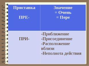 Приставка ПРЕ-Значение = Очень = Пере ПРИ- -Приближение -Присоединение -Рас