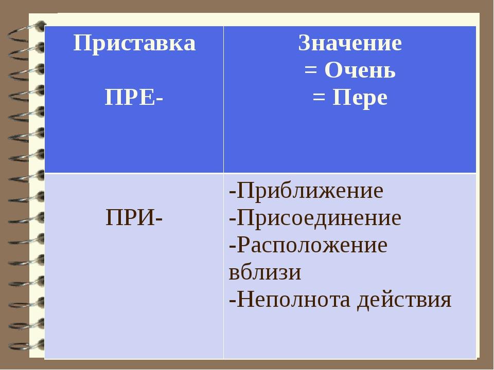 Приставка ПРЕ-Значение = Очень = Пере ПРИ- -Приближение -Присоединение -Рас...
