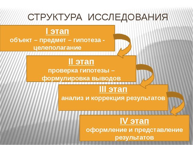 СТРУКТУРА ИССЛЕДОВАНИЯ I этап объект – предмет – гипотеза - целеполагание II...