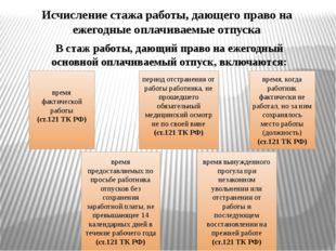 Исчисление стажа работы, дающего право на ежегодные оплачиваемые отпуска В ст