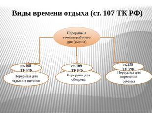 Виды времени отдыха (ст. 107 ТК РФ) Перерывы в течение рабочего дня (смены) П