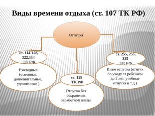 Виды времени отдыха (ст. 107 ТК РФ) Отпуска Ежегодные (основные, дополнительн