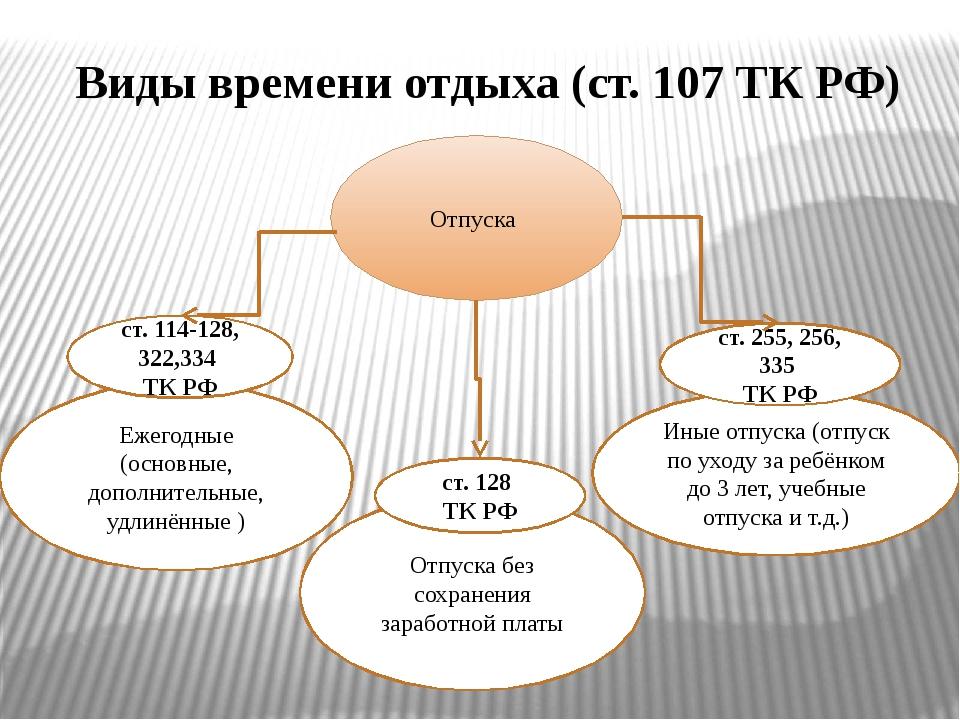 Виды времени отдыха (ст. 107 ТК РФ) Отпуска Ежегодные (основные, дополнительн...
