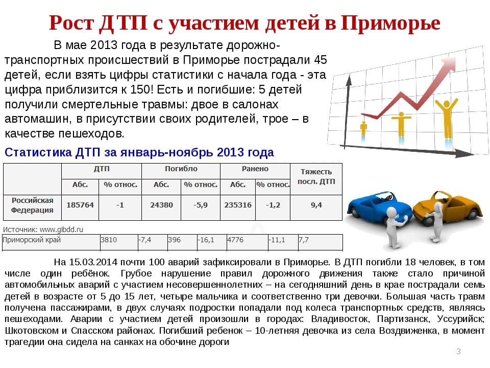 Рост ДТП с участием детей в Приморье Статистика ДТП за январь-ноябрь 2013 го...