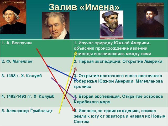Залив «Имена» 1. А. Веспуччи1. Изучал природу Южной Америки, объяснил происх...