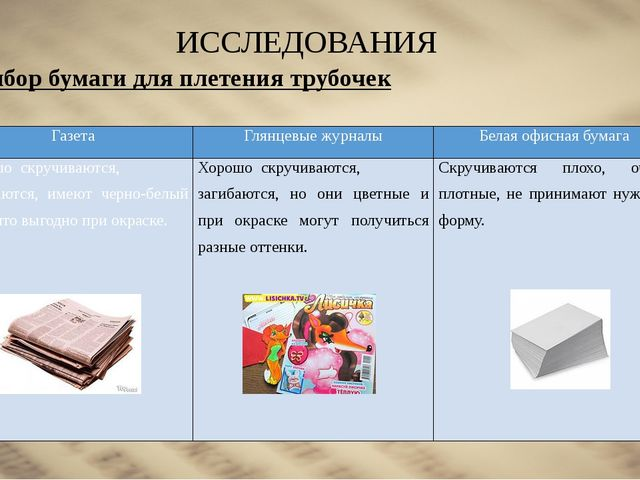 ИССЛЕДОВАНИЯ Выбор бумаги для плетения трубочек Газета Глянцевые журналы Бела...