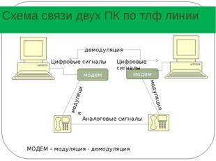 Схема связи двух ПК по тлф линии модем модем Аналоговые сигналы Цифровые сигн
