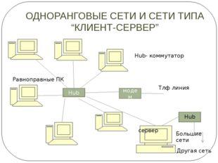 "ОДНОРАНГОВЫЕ СЕТИ И СЕТИ ТИПА ""КЛИЕНТ-СЕРВЕР"" Hub модем Тлф линия сервер Hub"