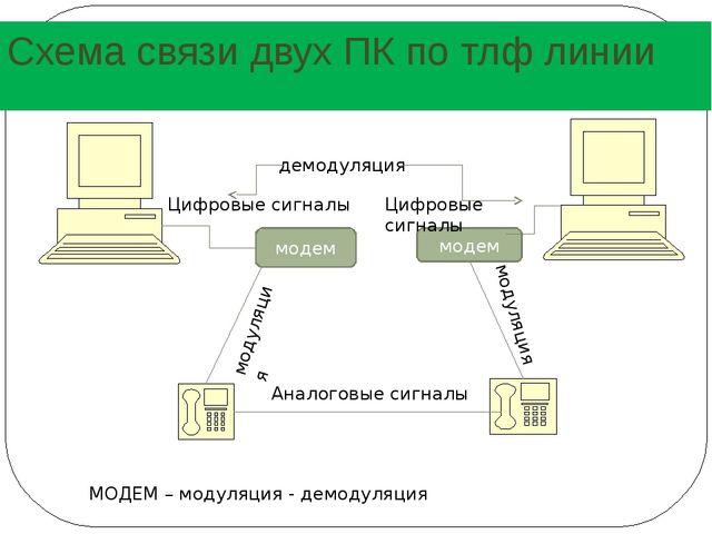 Схема связи двух ПК по тлф линии модем модем Аналоговые сигналы Цифровые сигн...