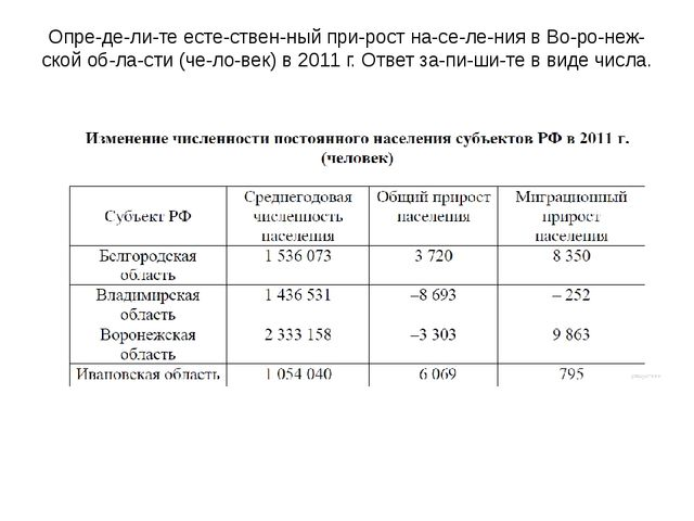 Определите естественный прирост населения в Воронежской области...