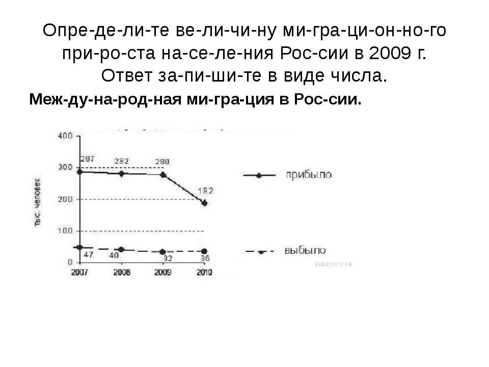 Определите величину миграционного прироста населения России...