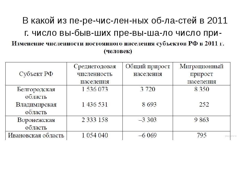 В какой из перечисленных областей в 2011 г. число выбывших превыша...