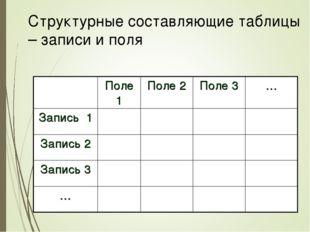 Структурные составляющие таблицы – записи и поля Поле 1Поле 2Поле 3… Запи