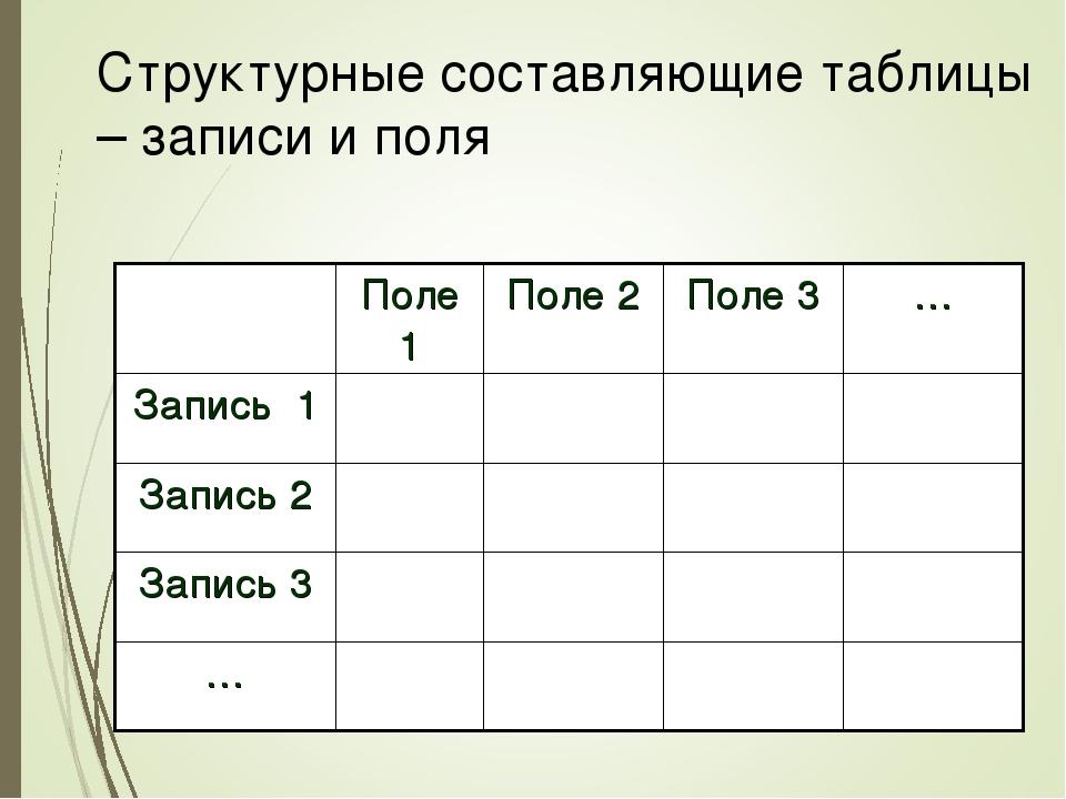 Структурные составляющие таблицы – записи и поля Поле 1Поле 2Поле 3… Запи...