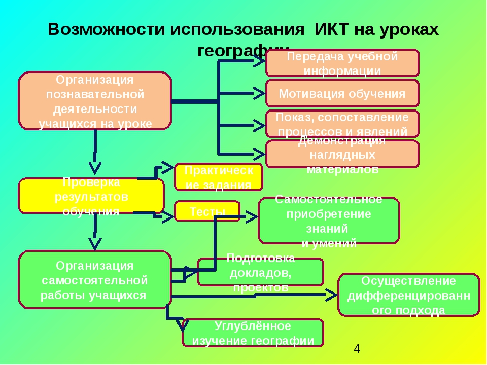Возможности использования ИКТ на уроках географии Организация познавательной...