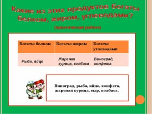(практическая работа) Рыба, яйцо Жареная курица, колбаса Виноград, конфета Бо
