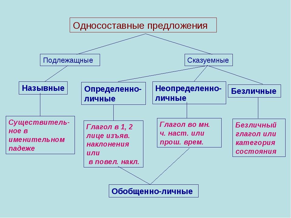 Подлежащные Сказуемные Назывные Определенно-личные Неопределенно-личные Безли...