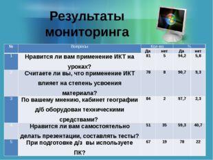 Результаты мониторинга № Вопросы Кол-во % Да нет Да нет 1 Нравится ли вам при