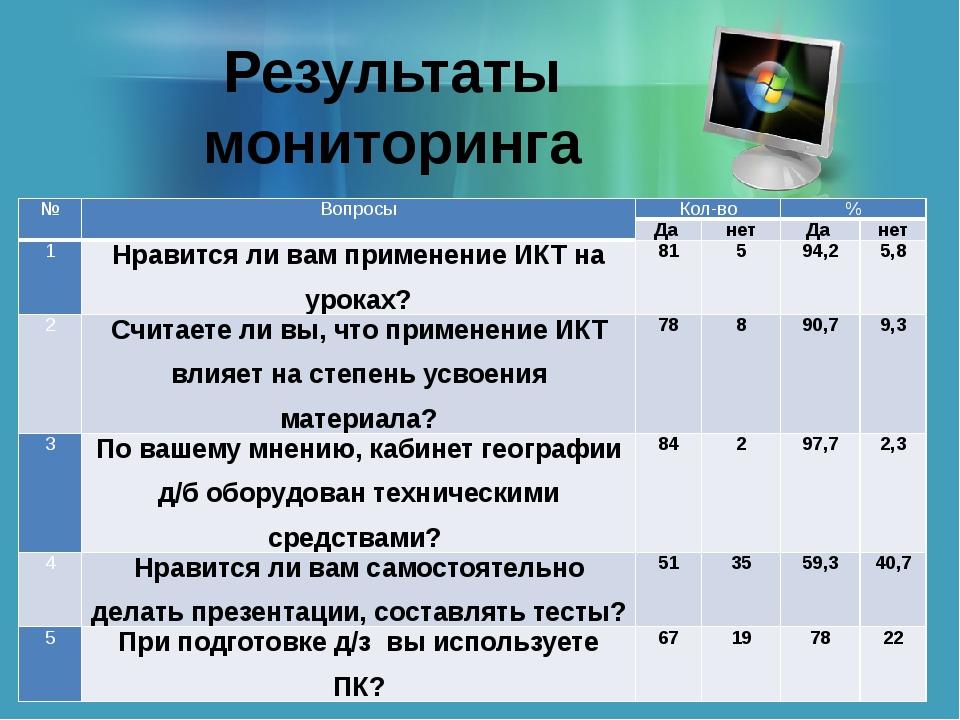 Результаты мониторинга № Вопросы Кол-во % Да нет Да нет 1 Нравится ли вам при...