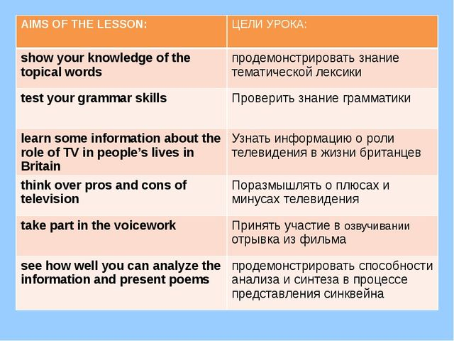 AIMS OF THE LESSON: ЦЕЛИ УРОКА: show your knowledge of the topical words прод...