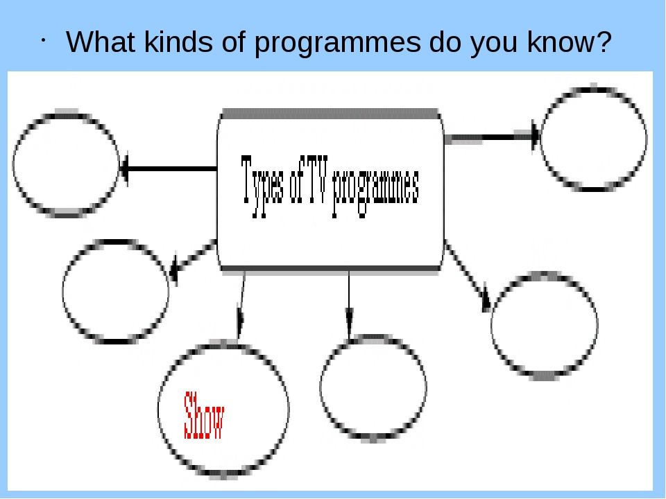 What kinds of programmes do you know?